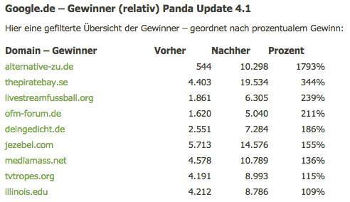 panda 4.1 - gewinner