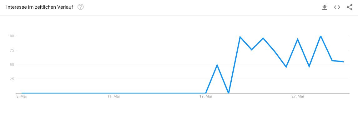 sandstrandseo google trends entwicklung