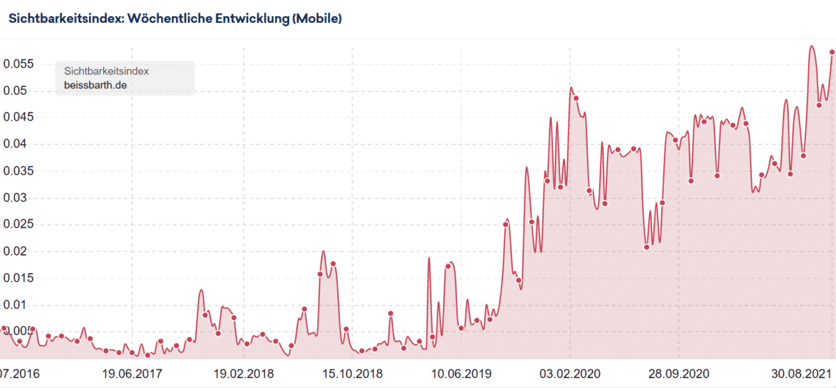 sichtbarkeitsindex mobil beissbarth.de
