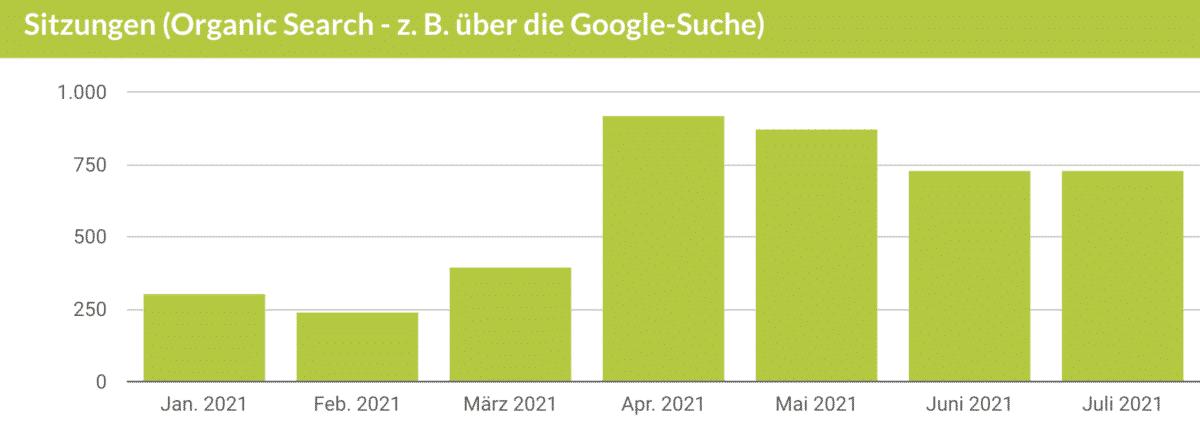 Google Analytics Daten der Sitzungen der Ruperti-Apotheke