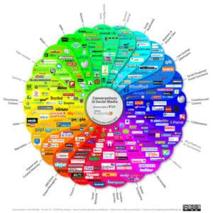 Conversations in Social Media - Version 5.0, 09.2012 by ethority