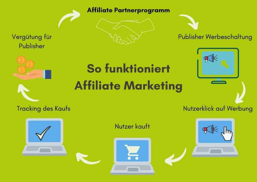 Affiliate Marketing Funktionsweise