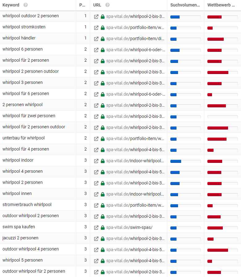 Spa-vital Rankings 2021