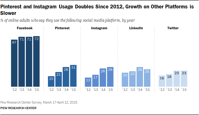 Aktive Nutzer sozialer Netzwerke: neue Studie