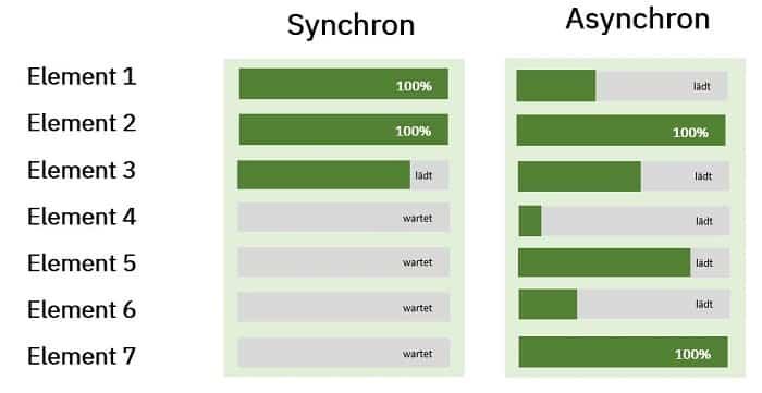 synchrones asynchrones laden