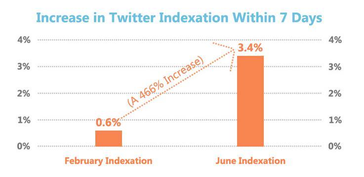 tweeds_index