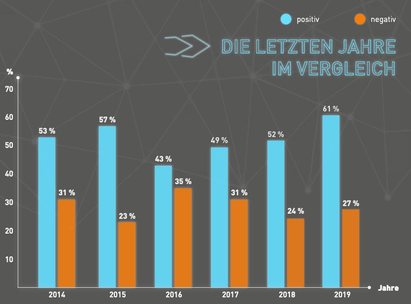 Händlerbund Onlinehandel Studie Jahresvergleich