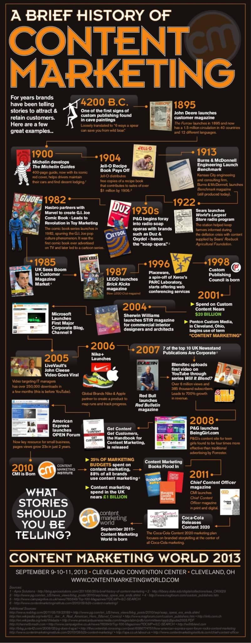 Infografik über die geschichte des Content Marketing